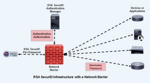 RSA SecurID Infrastructure with a Network Barrier