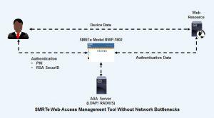 SMRTe Web Access Management Tool without Bottlenecks