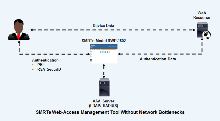 SMRTe Web Access Management Tool without Bottlenecks