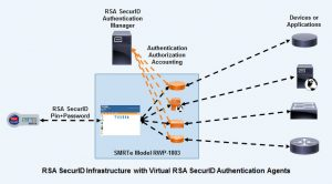 RSA SecurID Infrastructure with Virtual RSA SecurID Authentication Agent