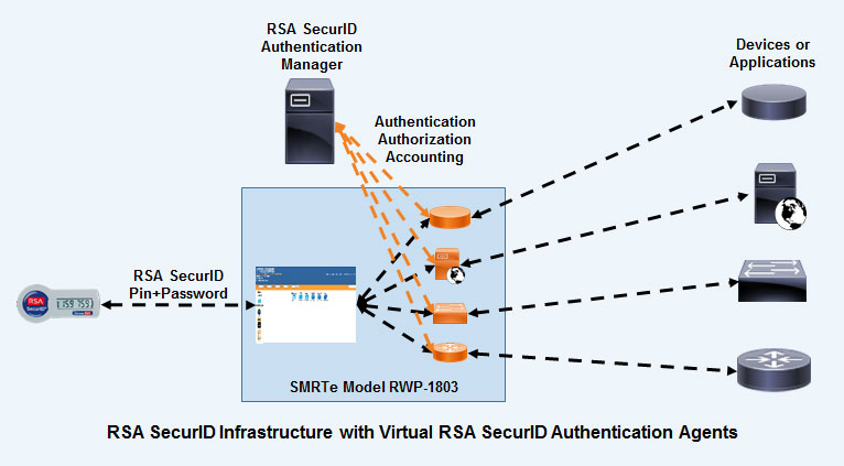 RSA SecurID Infrastructure with Virtual RSA SecurID Authentication Agents