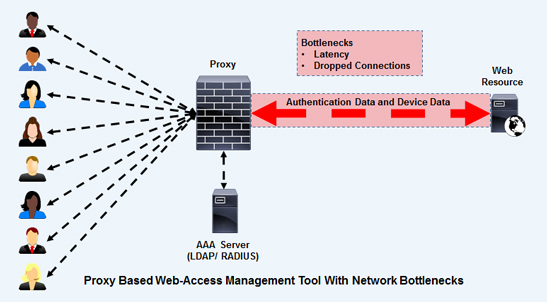 Web Access Management with Network Barriers