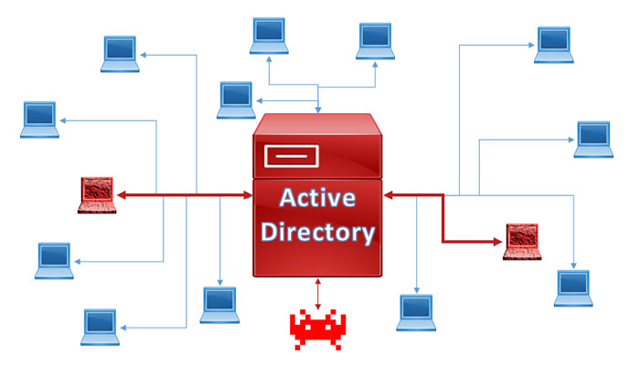 Active Directory Cyber Attacks