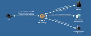 SMRTe PKI Proxy