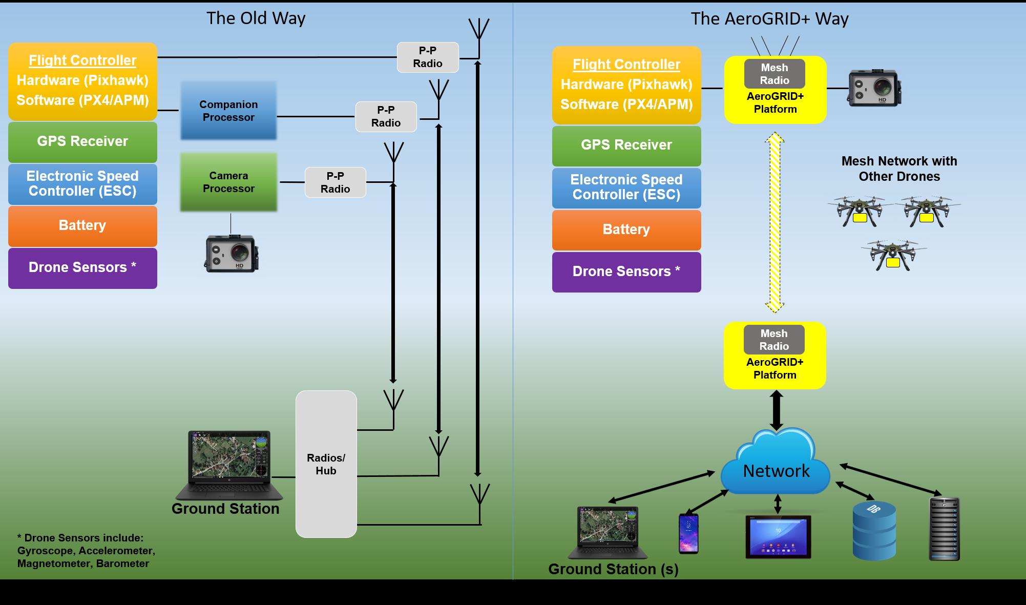 AeroGRID+ Drone Swarm Technology - TELEGRID